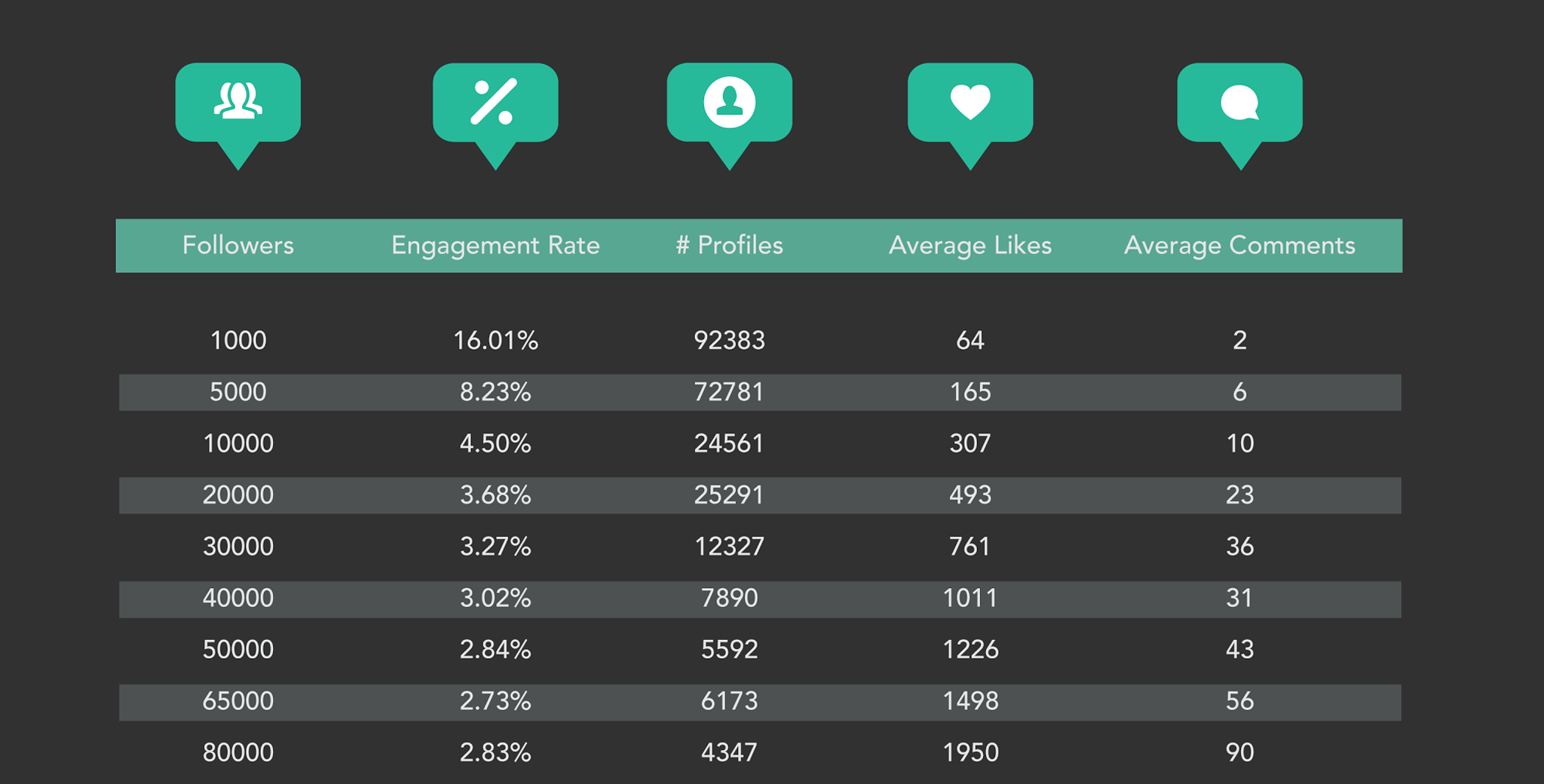 An engagement rate analysis of 282 000 Instagram accounts